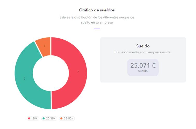 informe-sueldos-rrhh