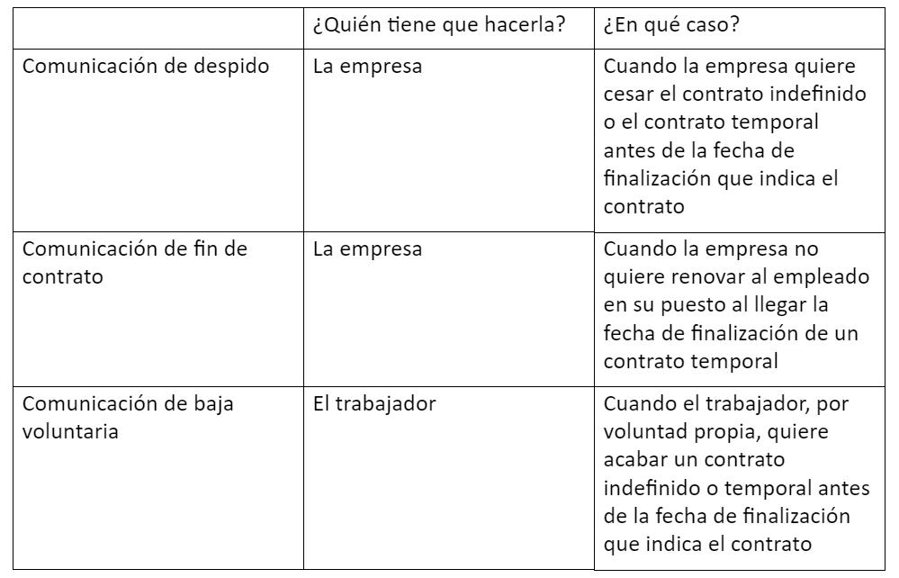 Trámites Y Documentos De Cese De Contrato Cuáles Son Y Qué
