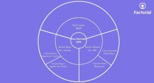 organigrama-empresa-circular