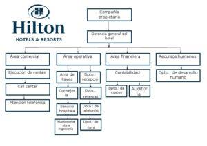 organigrama-hotel-hilton-1