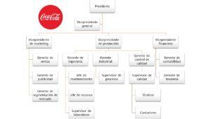organigrama-de-coca-cola