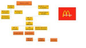 Organigrama-de-McDonalds-1