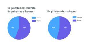puestos-trabajo-mayoría-mujeres
