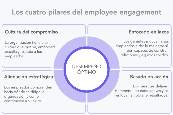 employee engagement ejemplo