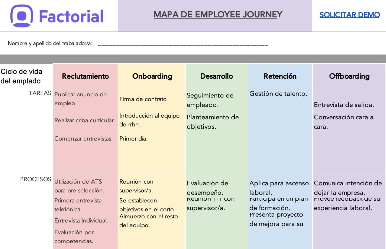 descarga mapa employee journey